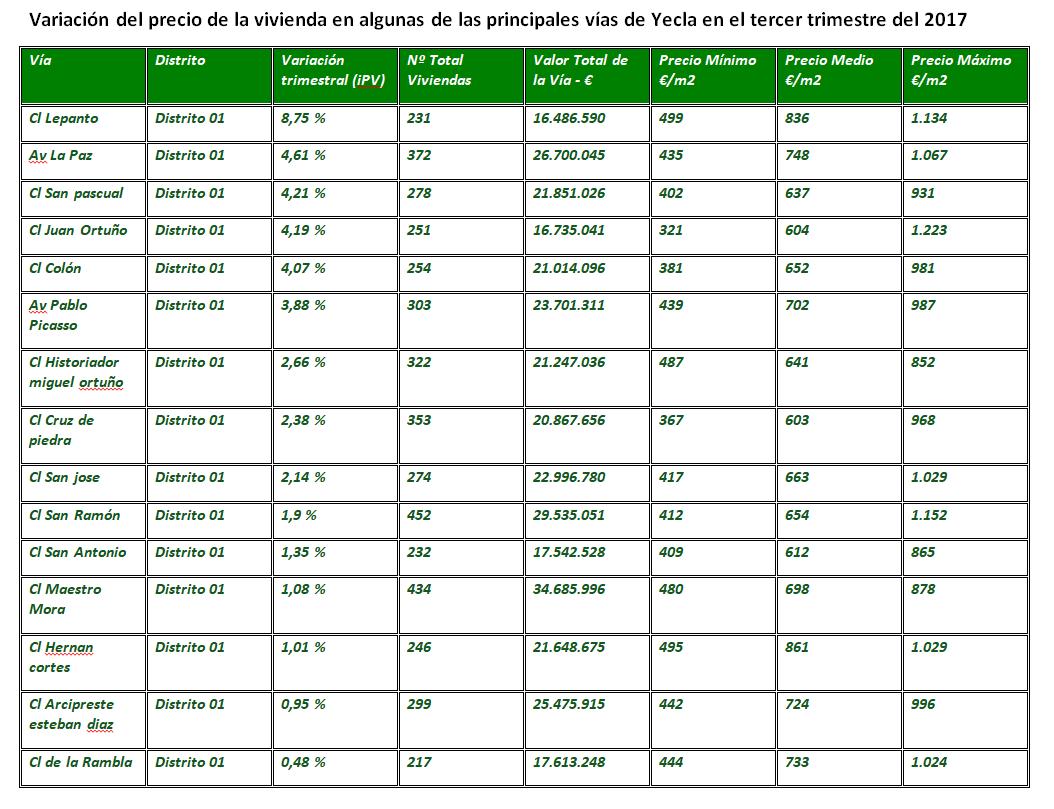 precio viviendas yecla