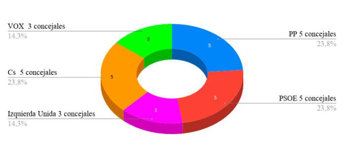 gráfico elecciones generales