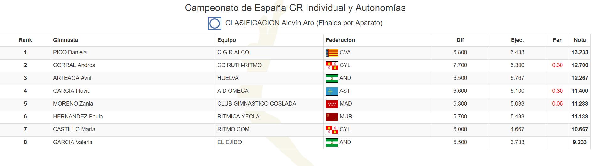 campeonato-espana-aro-paula-hernandez