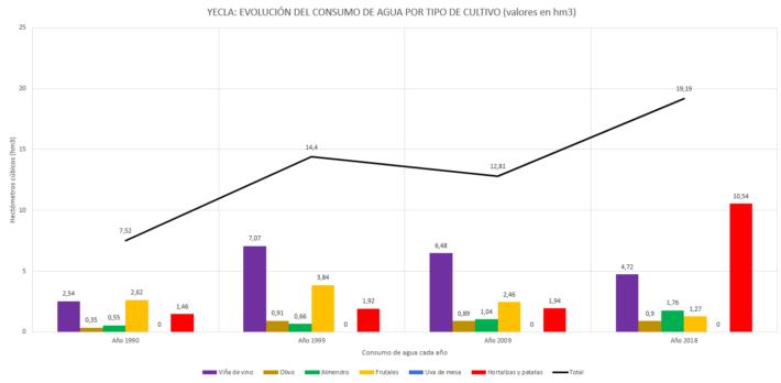 datos consumo acuiferos consumo yecla