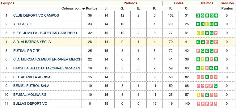 clasificación albatros yecla cf juvenil fútbol sala