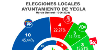 encuesta sondeo electoral pp vox ciudadanos psoe izquierda unida