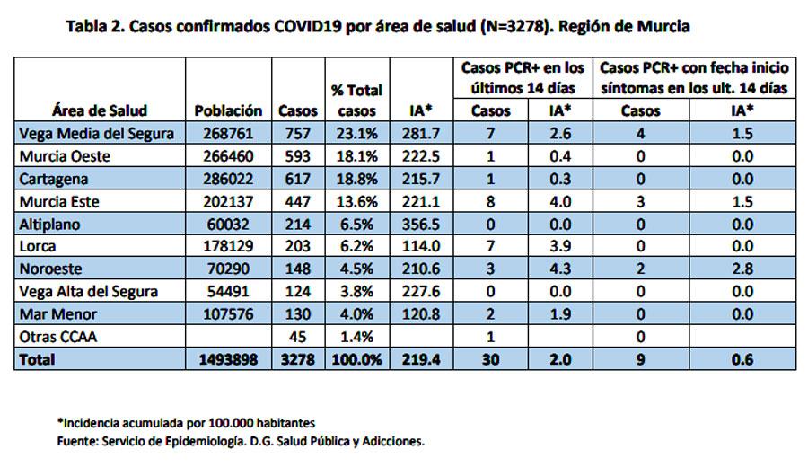 tabla de casos por comarcas activos