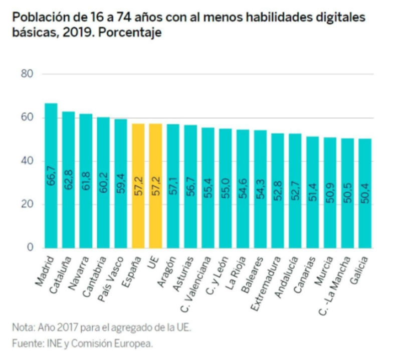 tabla habilidades digitales