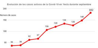 tabla casos covid 182 casos activos