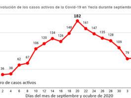 la curva de casos activos en Yecla