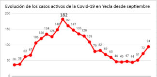 tabla datos casos activos y confinados