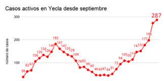 tabal casos activos desde septiembre