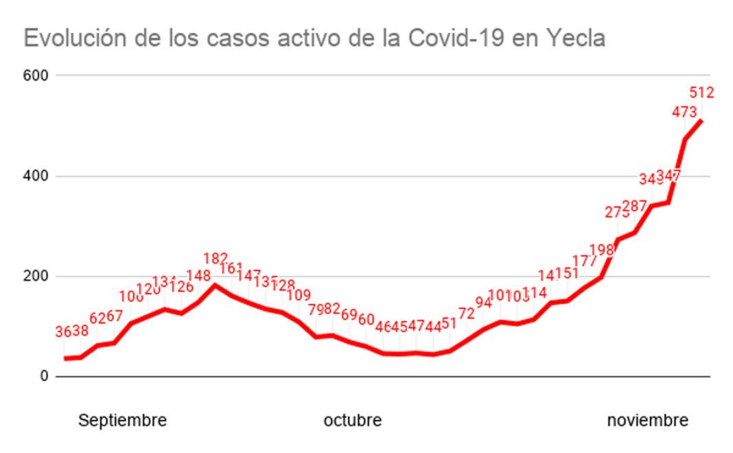 ingresos casos activos yecla