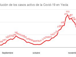 estadísticas datos casos activos yecla