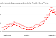 evolución casos covid casos activos bajan