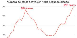 casos de covid yecla 220 casos activos