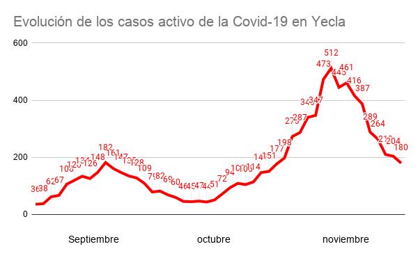 gráfica 200 casos activos yecla