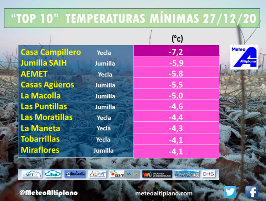temperaturas registradas