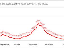 tabla covid yecla mala tendencia