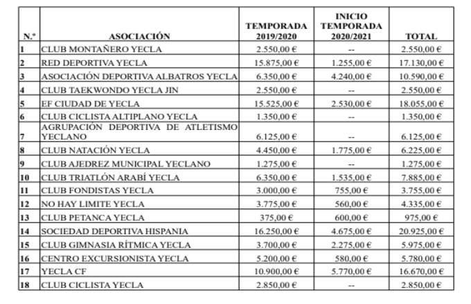 tabla de subvenciones